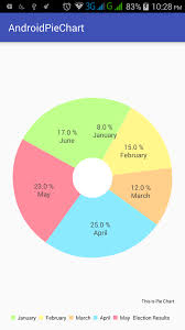Custom Pie Chart Android Example Android Pie Chart Using Mpandroid Library Tutorial Study