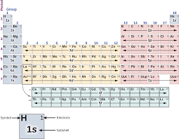 8.4: The Exclusion Principle and the Periodic Table - Physics ...
