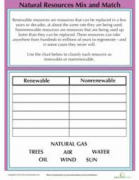 Chart On Renewable And Nonrenewable Resources Renewable Resources And Nonrenewable Resources Worksheet