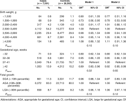 Associations Of Birth Weight Gestational Age And Fetal