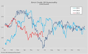 Crude Oils Seasonal Linkage To Speculative Positioning In