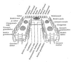 Rehearsal Dinner Seating Chart Etiquette For A Large Wedding Dinner A U Shaped Table Is Ideal In