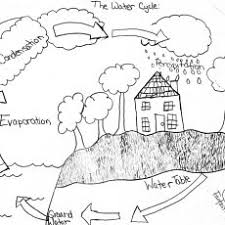 Fashionable Inspiration Water Cycle Coloring Page Pages For Kids