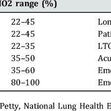 Various Oxygen Delivery Patient Interfaces Download Table