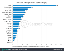 Imessage App Store Already Tops 400 Apps And 1 250 Sticker Packs