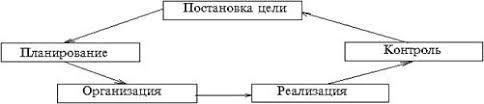 Менеджмент Структура задачи и организация управления  Объектом аналитической работы будет коммерческий банк ОАО БытроБанк который находится в данный момент времени на одной из самых сложных стадий своего