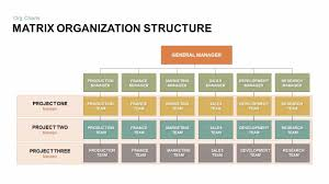 Easy Org Charts In Powerpoint Matrix Organizational Structure Powerpoint Template Keynote