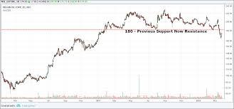 Nhai Share Price Chart Equitymaster Com Sensex Ends Higher Sbi Indusind Bank