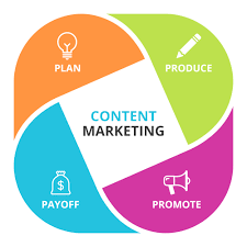 Content Marketing How To Do Content Marketing In 2018 Neybg