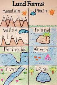 Free Sst Charts Super Anchor Chart About The Various Land Forms The