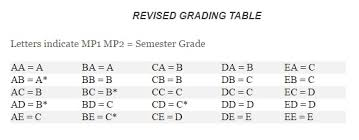 New Policy Changes Semester Grade Calculation For 2016 2017