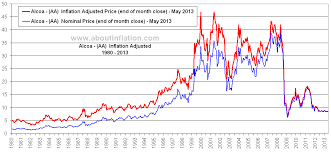 Alcoa Die Chart Alcoa Inflation Adjusted Chart Aa About Inflation