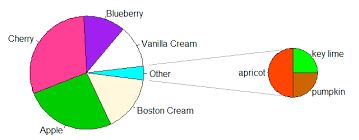 Is It Possible To Create A Pie In Pie Chart In Spss Or R