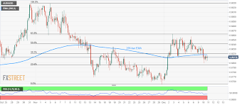 Aud Usd Technical Analysis On The Back Foot Below 200 Bar Ema