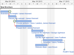 Wrike Gantt Chart Dependencies Task Dependencies Vs Custom Workflows When To Use Each In