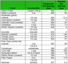 Sodium Content Of Foods Chart Printable Sodium Chart Click Here For A Diabetes Friendly