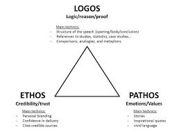 best ethos pathos logos argumentation images  for aristotle logos ethos and pathos constituted the elements of argument