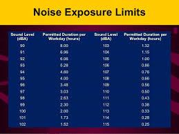 Osha Permissible Noise Exposure Chart Osha Sound Exposure Chart Bedowntowndaytona Com