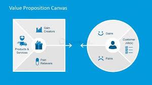 Value Proposition Design Value Map And Customer Profile Powerpoint Diagrams Slidemodel
