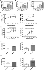attenuated leishmania induce pro inflammatory mediators and attenuated leishmania induce pro inflammatory mediators and influence leishmanicidal activity by p38 mapk dependent phagosome maturation in leishmania