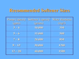 how to size a water softener. Beautiful Size How To Size A Water Softener Commercial  Sizing  Intended How To Size A Water Softener