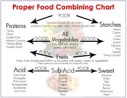 Protein Combining Chart How To Combine Foods For Optimal Health Cymantra