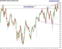 Can Nifty Hit 6 300 This Week United Spirits Among Top Five