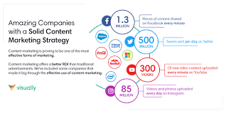 Visually Blog Our Top Five Content Marketing Hub Examples