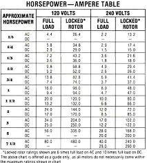 Standard Motor Kw Ratings Chart Calculate Inrush For 3 Phase Motor