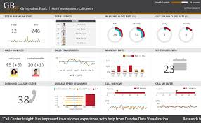 Dashboard & Reporting Samples - Dundas Bi - Dundas Data Visualization