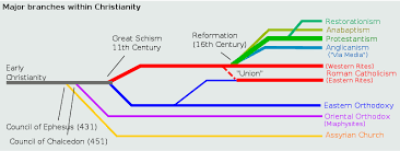 Experienced Christianity Timeline Chart Image Result For