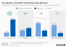 Chart Facebooks Growth Potential Lies Abroad Statista