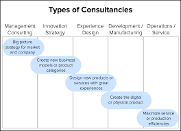 Types Of Product Design Making Sense Of The Consultancy Industry Fresh Tilled Soil