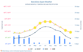 Barcelona Spain Weather 2020 Climate And Weather In