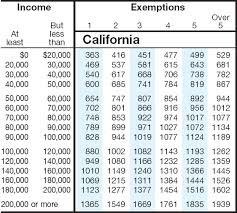 State Sales Tax State Sales Tax Rate California