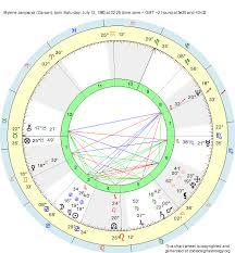 Star Sign Birth Chart Birth Chart Mylene Jampanoi Cancer Zodiac Sign Astrology