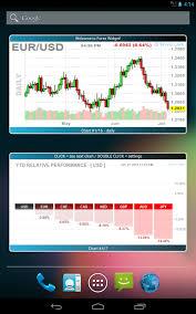 Live Forex Chart Widget Live Chart Forex Widget Freestockcharts Com Realtime Stock