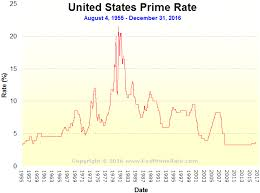 61 Correct Federal Reserve Prime Rate Chart