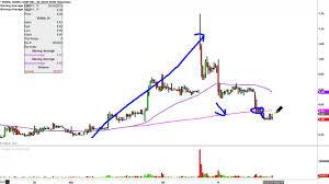 Xoma Corporation Xoma Stock Chart Technical Analysis For 03 15 16