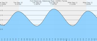 Fort Matanzas Matanzas River Icww Fl Tides