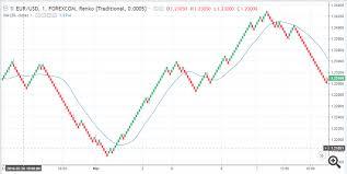 Renko Charts Renko Charts M1 Settings Confusion Price Chart Technical
