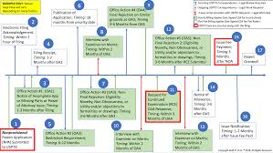 Patent Process Flow Chart Us How To Patent An Idea In 13 Steps Ultimate 2020 Guide