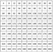 Count By 12 Chart Number Charts Counting By 4 From 4 To 400
