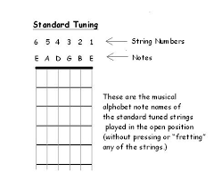 Standard Guitar Tuning Freeguitarcourse Com
