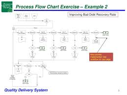 Process Flow Chart Exercise Ppt Download