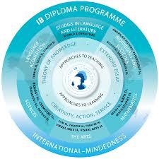 world literature essay ib essay wl essay ib world literature essay  international baccalaureate ib courses offered ib courses essay world literature