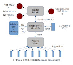 uncategorized marco s corner protocol ove dexter schematic