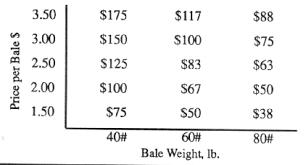 Round Bale Weight Chart Purdue Forage Information