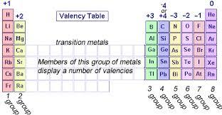 Chemistry Valency