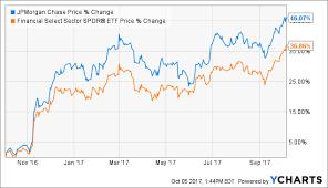 Jp Morgan Stock Chart Best Financial Stocks Jpmorgan Jpmorgan Chase Co Nyse